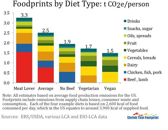 Diets and Foodprints